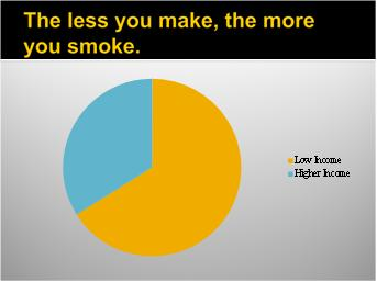Low Income High Smoking